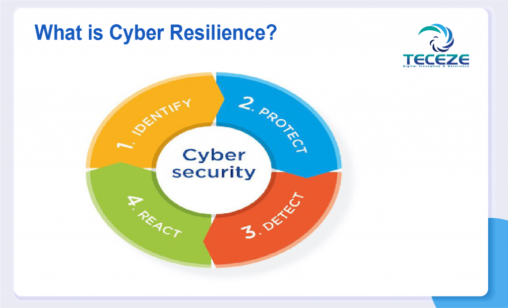 What Is Cyber Resilience? Why It Is Important?   Managed IT Services and  Cyber Security Services Company   24 X 7